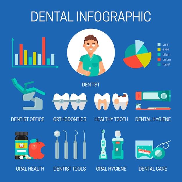歯科インフォグラフィックバナーイラスト。歯科、ブラシ、ペースト、マウスウォッシュ、丸薬、フロスによる口腔ケア。歯科用ツールと機器のセット。矯正。悪い歯、ブレース。 Premiumベクター