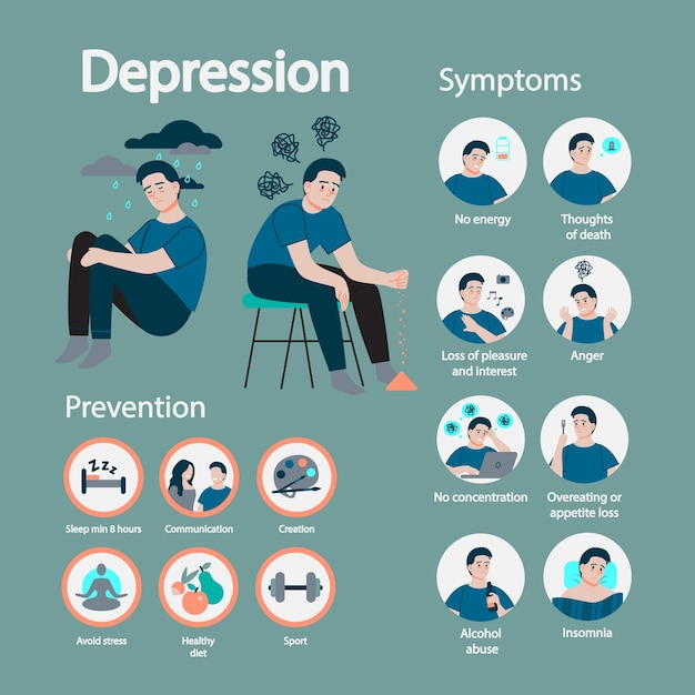 Depression symptom and prevention. infographic for people with mental health problems. sad man in despair. stress and loneliness. Premium Vector