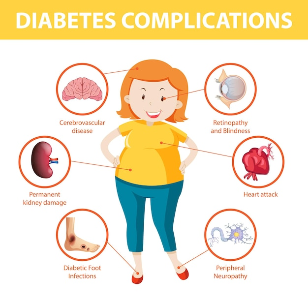 Diabetes complications information infographic Free Vector