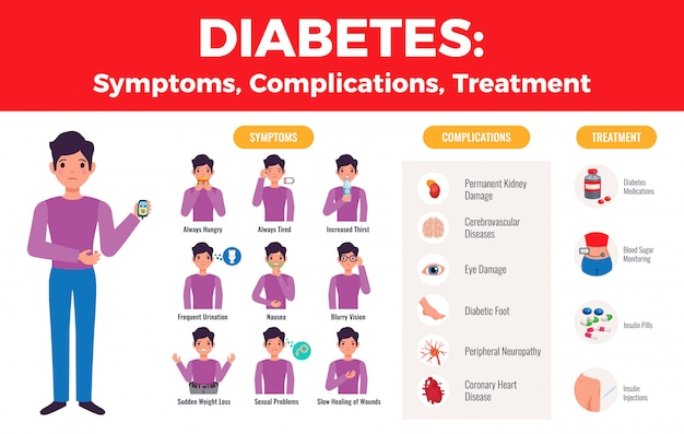 Diabetes complications treatment medical infographic  with explicit patient symptoms images and medication icons flat Free Vector