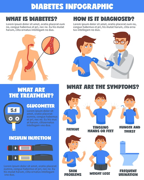 Diabetes illnesses treatment infographics Free Vector