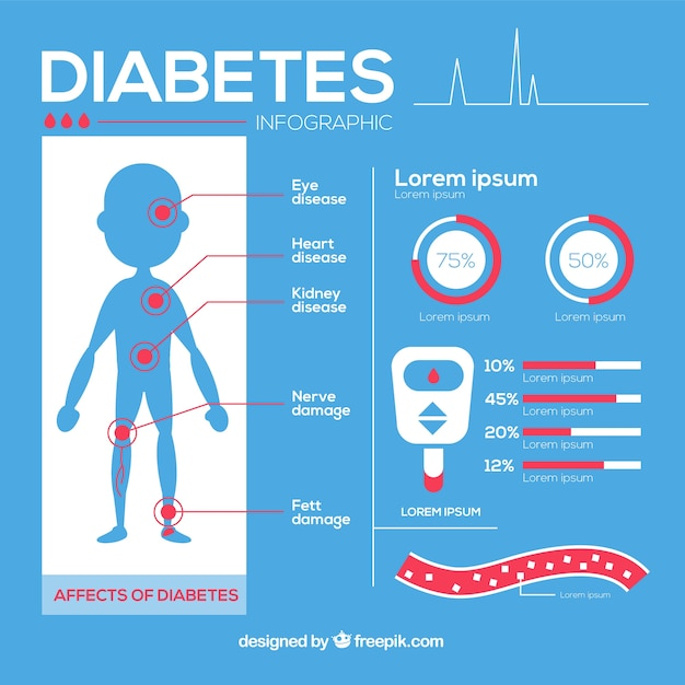 Diabetes infographic in flat  style Free Vector