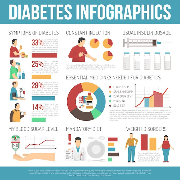 Diabetes infographics layout Free Vector