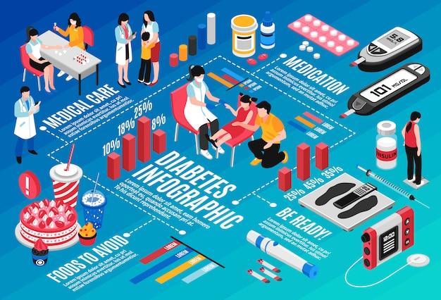 Diabetes isometric infographic Free Vector