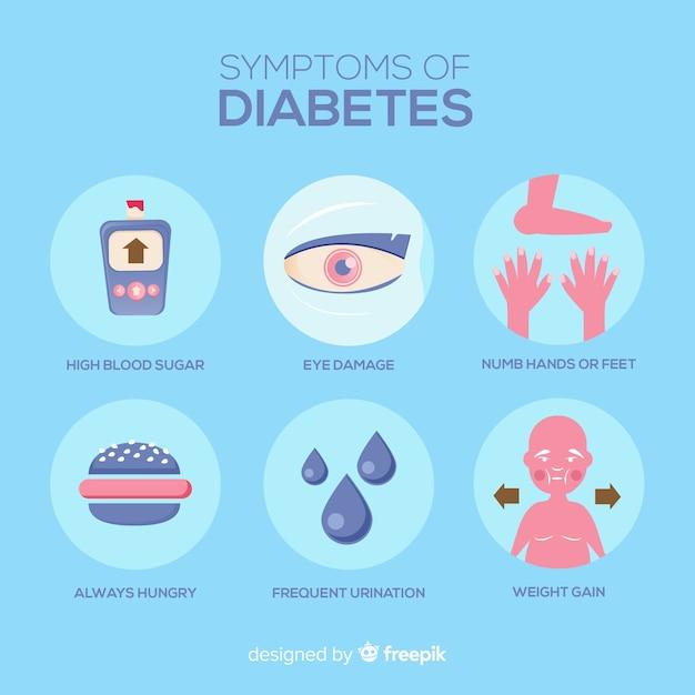 Diabetes symptoms composition Free Vector