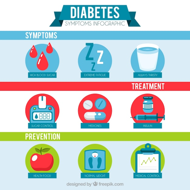 Diabetes symptoms infographic in flat style Free Vector