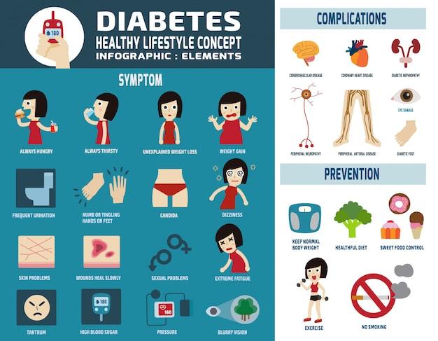 Diabetic infographic vector illustration Premium Vector
