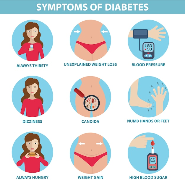 Premium Vector Diabetic Symptoms Infographic