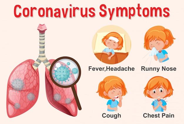 Diagram showing coronavirus with different symptoms Premium Vector
