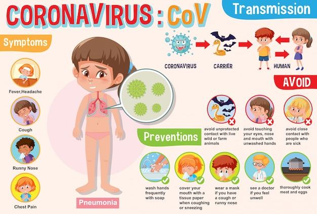 Premium Vector Diagram Showing Coronavirus With Symptoms And Preventions