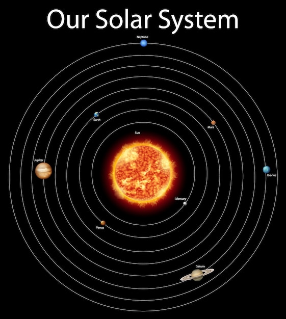 Diagram showing different planets in the solar system Free Vector