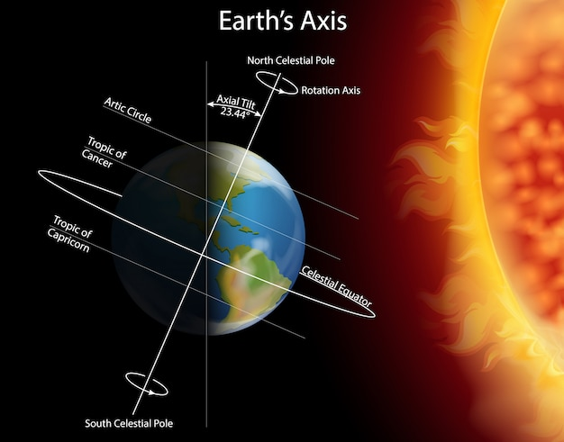 Diagram showing eclipse on earth Premium Vector