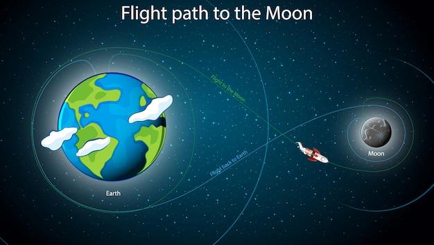 月への飛行パートを示す図 無料ベクター