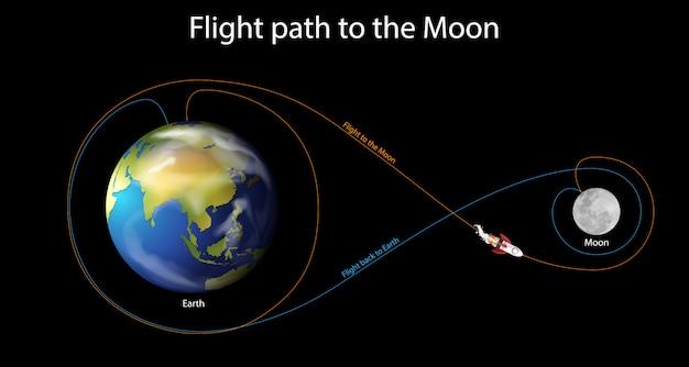 月への飛行経路を示す図 無料ベクター