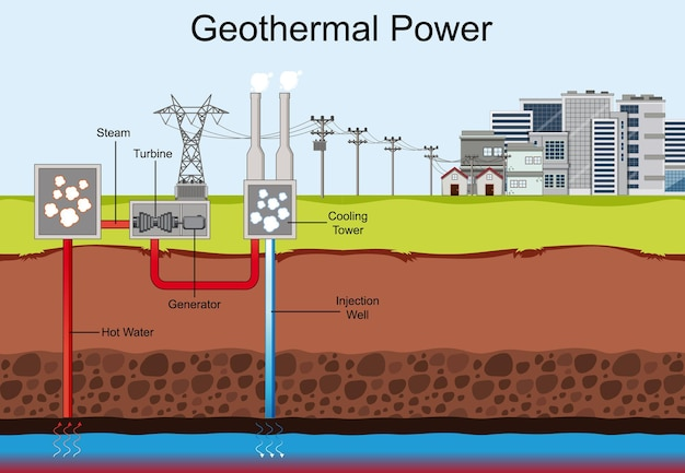 Diagram showing geothermal power Free Vector