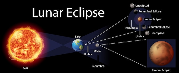Diagram showing lunar eclipse on earth Free Vector