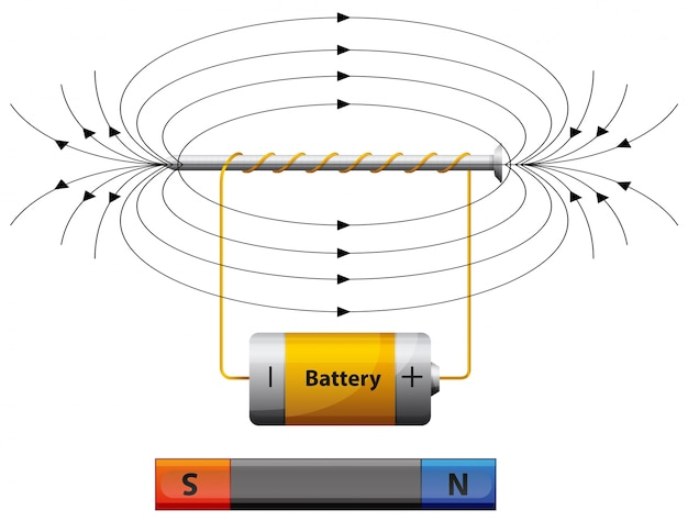 Diagram showing magnetic field with battery vector premium download diagram showing magnetic field with battery premium vector ccuart Images