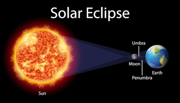 Diagram showing solar eclipse on earth Free Vector