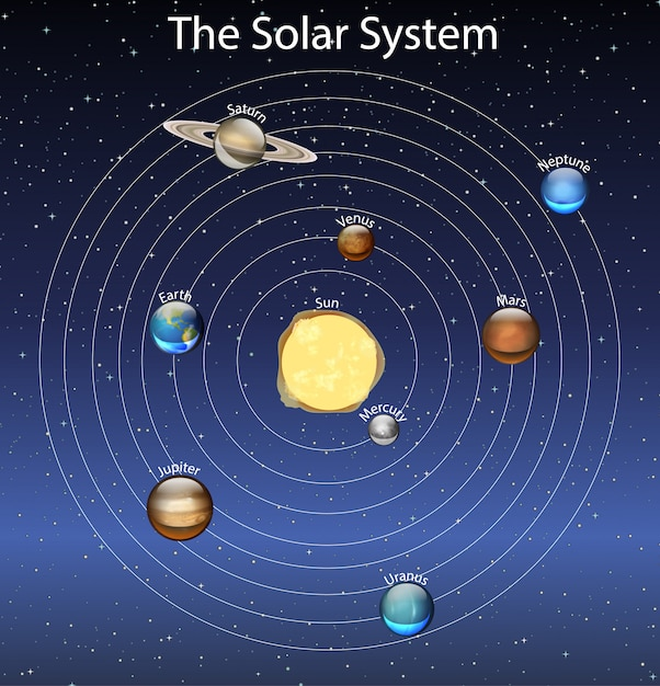 Diagram showing the solar system Free Vector