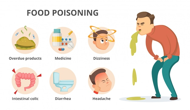 Different symptoms of food poisoning. Premium Vector