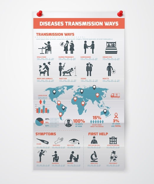 Diseases transmission infographics Free Vector
