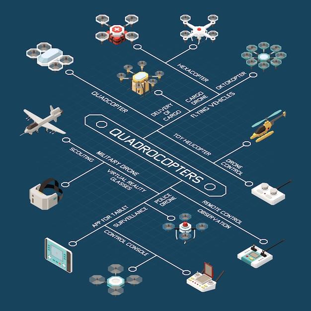 さまざまな航空機モデルとリモートコントロール用のデバイスの画像を含むドローン等尺性フローチャートの構成 無料ベクター