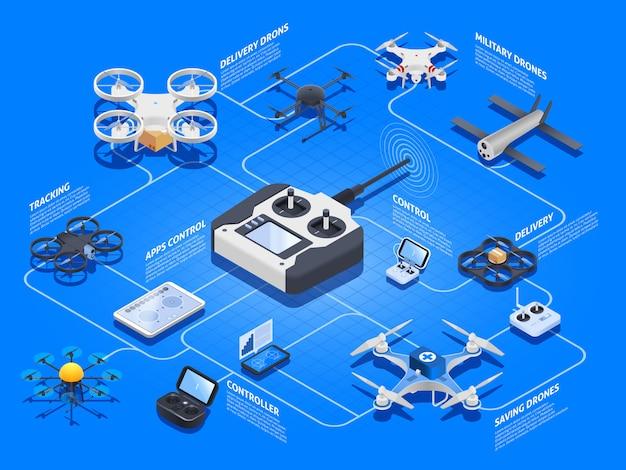 Drones isometric flowchart Free Vector