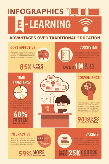 E-learning advantages infographics Premium Vector