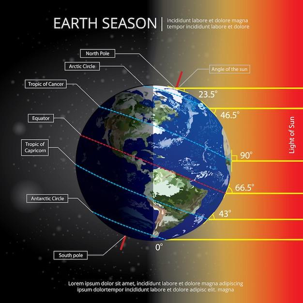 Terra che cambia stagione illustrazione vettoriale Vettore gratuito