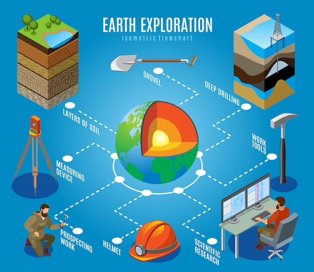 Earth exploration isometric flowchart on blue deep drilling soil layers prospecting work scientific research illustration Free Vector