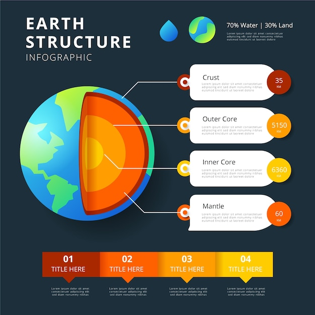 Earth structure infographic and text boxes Free Vector