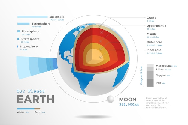 Earth structure infographic theme Free Vector