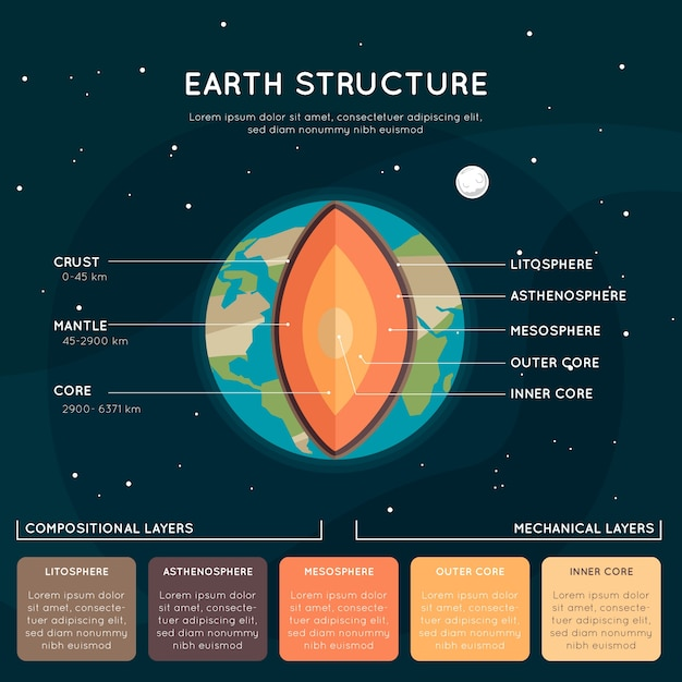 Earth structure infographic with layers Free Vector