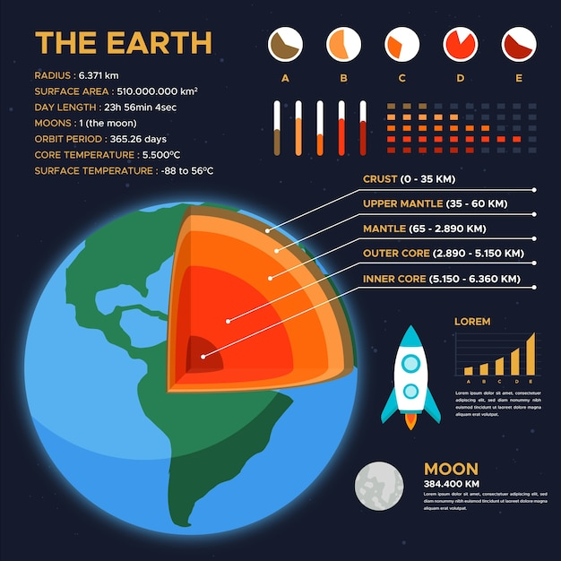 Earth structure infographic Free Vector