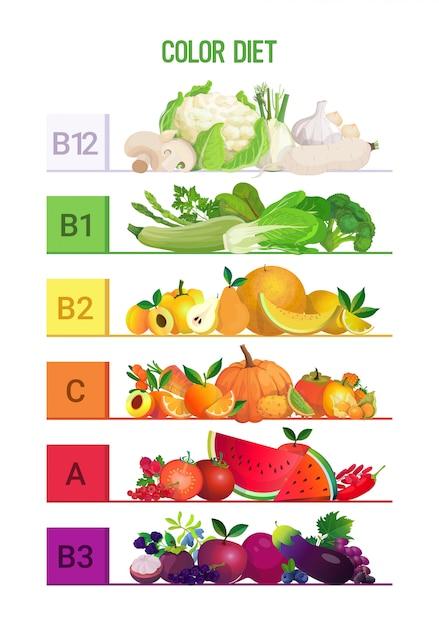 虹を食べるさまざまな有機果物ハーブベリー野菜ビタミンインフォグラフィックポスターカラーダイエットコンセプト垂直 Premiumベクター