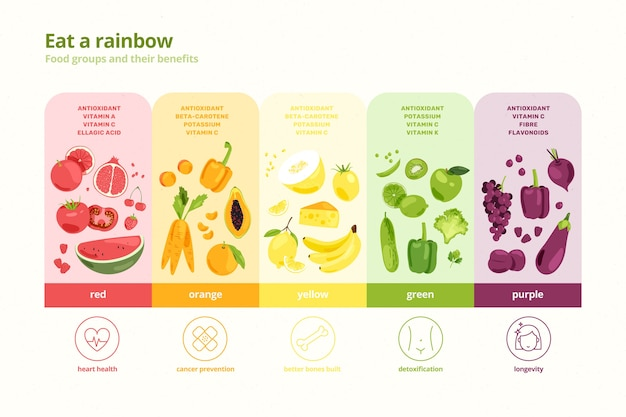 Eat a rainbow infographic concept Free Vector