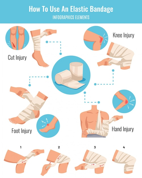 Elastic bandage application tips for cuts and bruise limbs injuries treatment flat infographic elements schema Free Vector