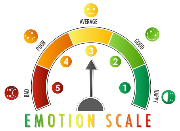 Эмоциональная шкала со стрелкой от зеленого к красному и значками лиц Бесплатные векторы