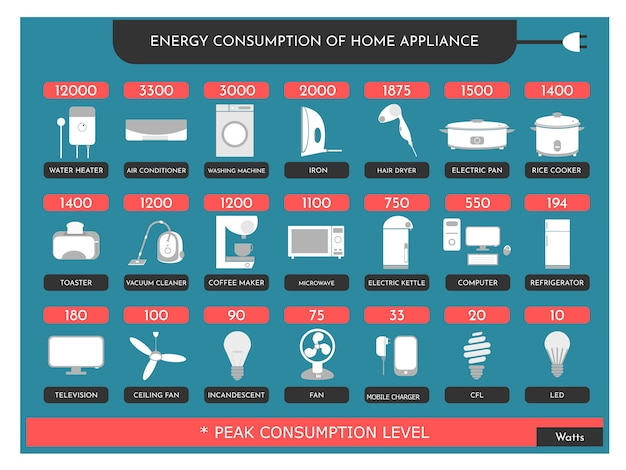 Energy consumption of home appliance Premium Vector