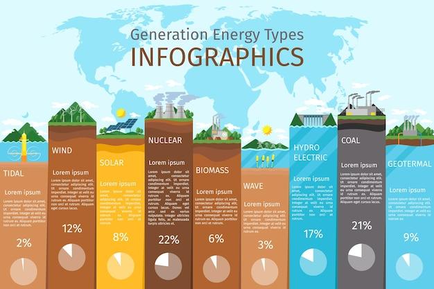 에너지 유형 인포 그래픽. 태양열 및 풍력, 수력 및 바이오 연료. 재생 가능 전력, 발전소, 전기 및 물, 원자력 무료 벡터