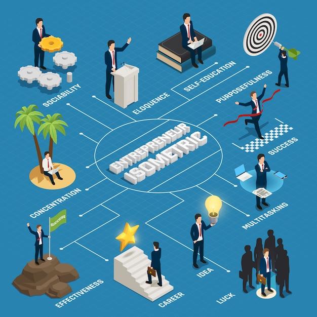 Предприниматель изометрической блок-схемы счастливый человек с творческой идеей целеустремленность концентрация самообразование на синем Бесплатные векторы