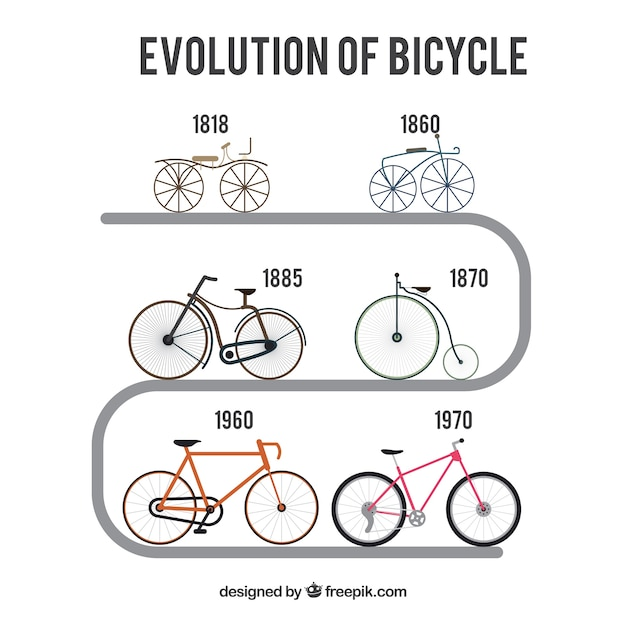 the history and evolution of cycling Buy a trek madone at bespoke cycling, london book a bike fit on 020 7796 1263.