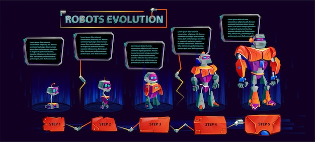 Evolution of robots banner Free Vector
