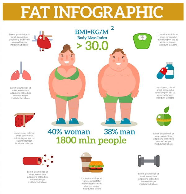 Exercise weight loss infographic obese women vector. Premium Vector