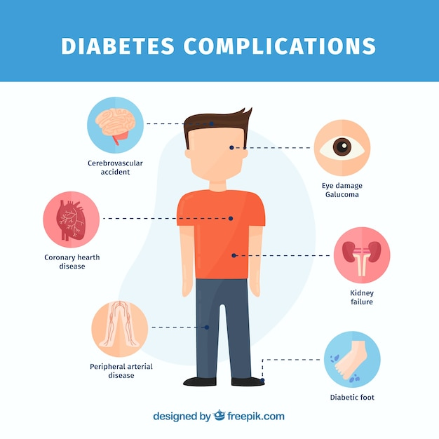 Explanatory diabetes infographic with flat design Free Vector