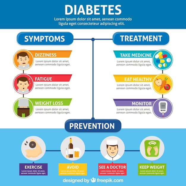 diabetes infographic vectors photos and psd files free download