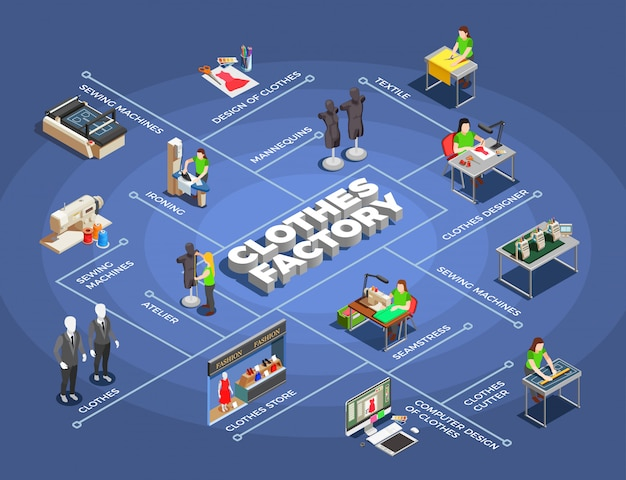 Fashion clothes factory isometric flowchart Free Vector