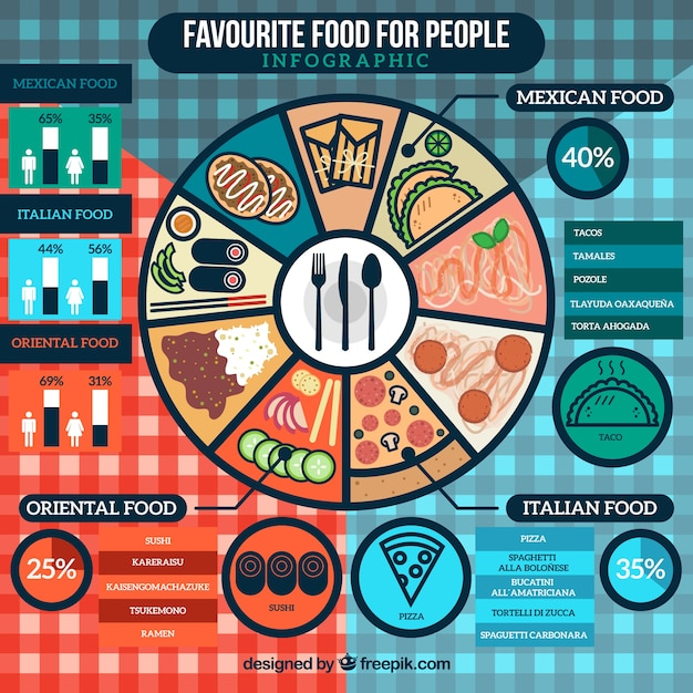 Favourite food for people infography Free Vector