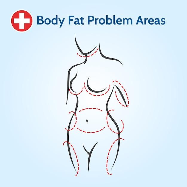 Female body fat problem areas Premium Vector