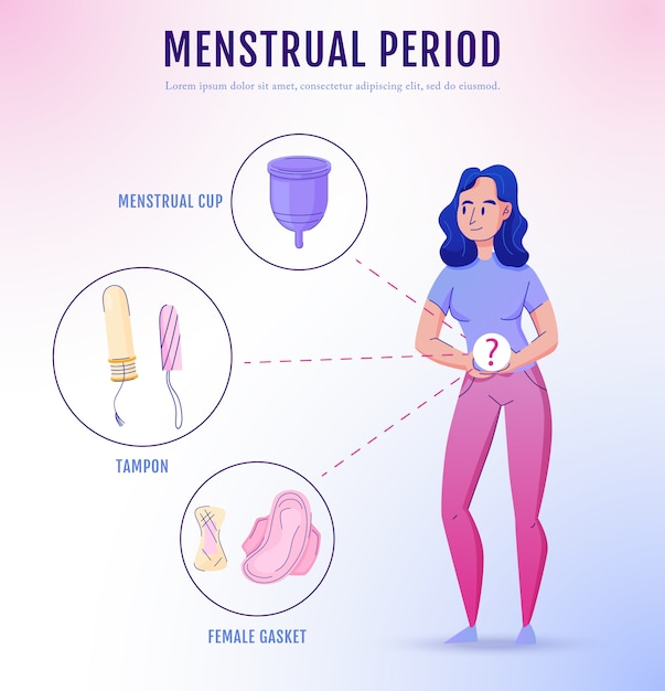 Il manifesto femminile di informazioni dei prodotti dell'igiene del periodo mestruale femminile con i tamponi sanitari guarnisce l'illustrazione di vettore di scelte della tazza dei tamponi Vettore gratuito